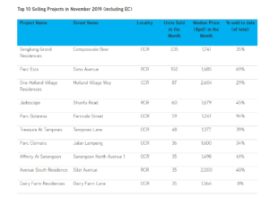 Top-10-Selling-Condos-In-November-Colliers-International
