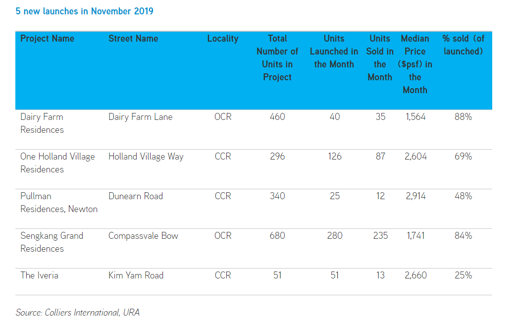Top-New-Launches-In-November-2019-Colliers-International