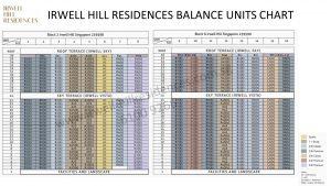 Irwell-Hill-Residences-Balance Units-Chart